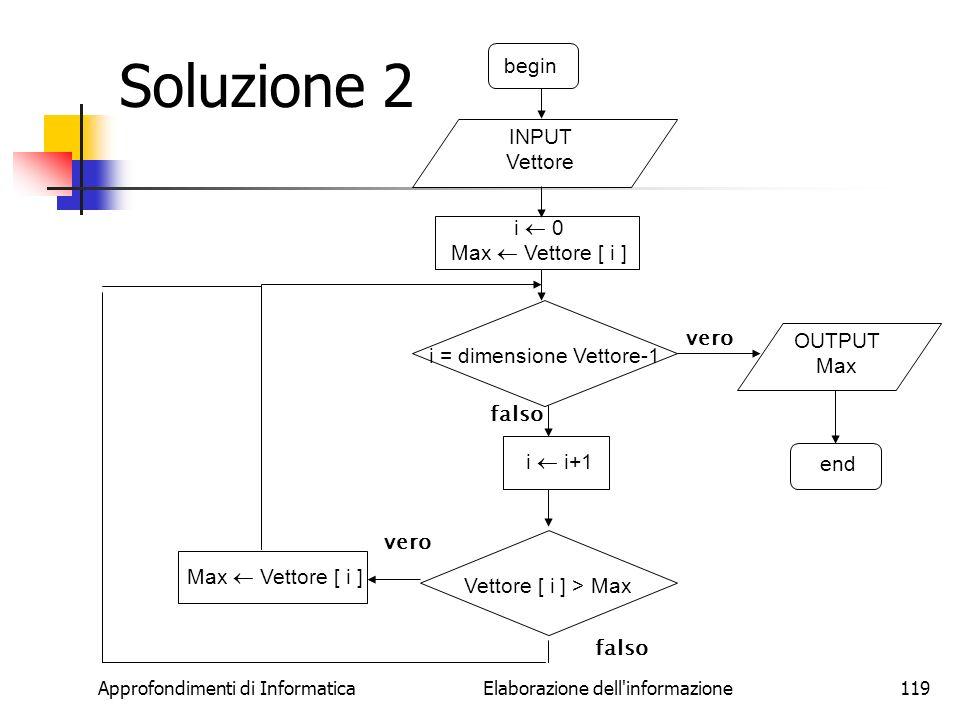 Soluzione 2 begin INPUT Vettore i  0 Max  Vettore [ i ]